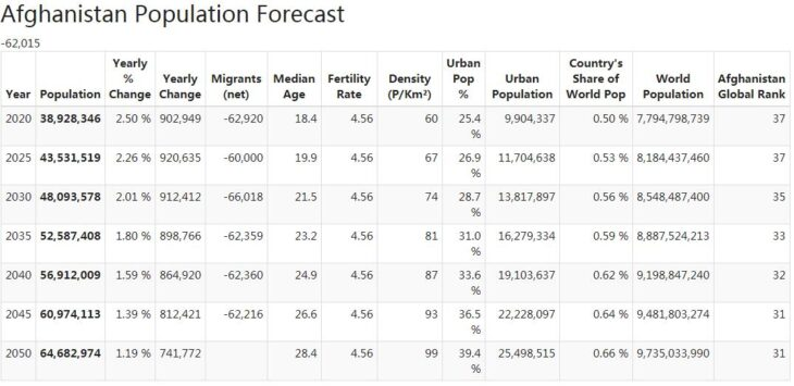 Afghanistan Population Forecast