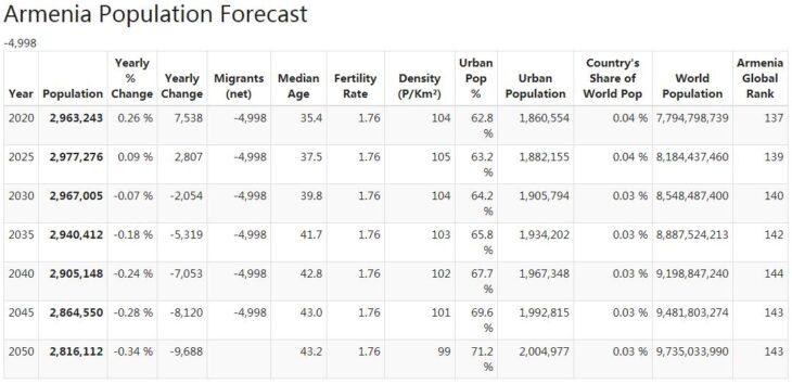 Armenia Population Forecast
