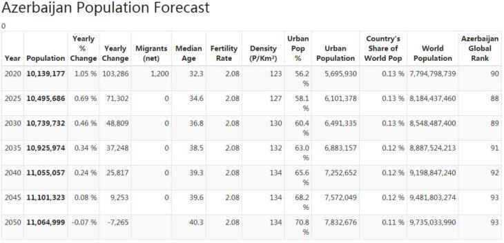 Azerbaijan Population Forecast