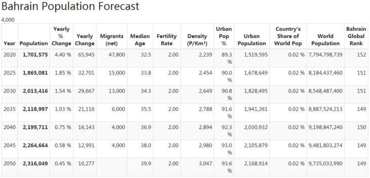 Bahrain Population Forecast