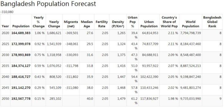 Bangladesh Population Forecast