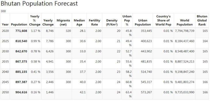 Bhutan Population Forecast