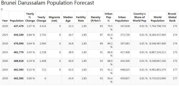 Brunei Darussalam Population Forecast