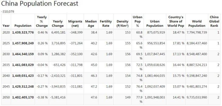 China Population Forecast