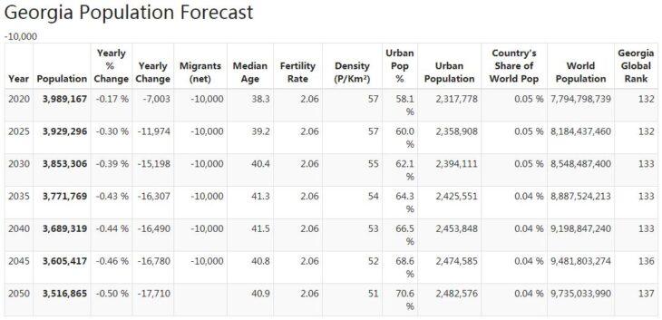 Georgia Population Forecast