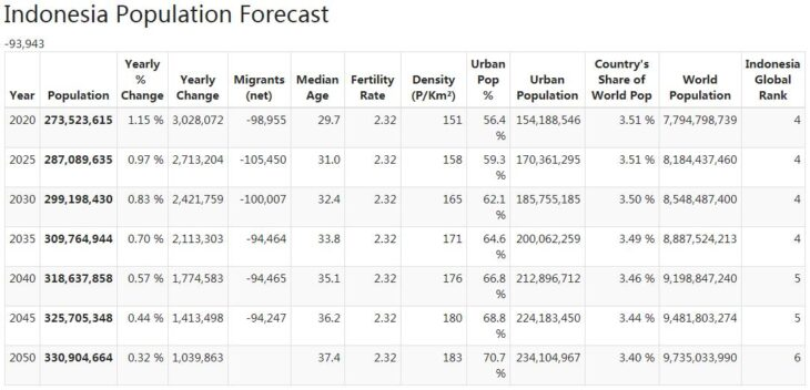 Indonesia Population Forecast
