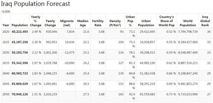 Iraq Population Forecast