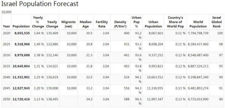 Israel Population Forecast