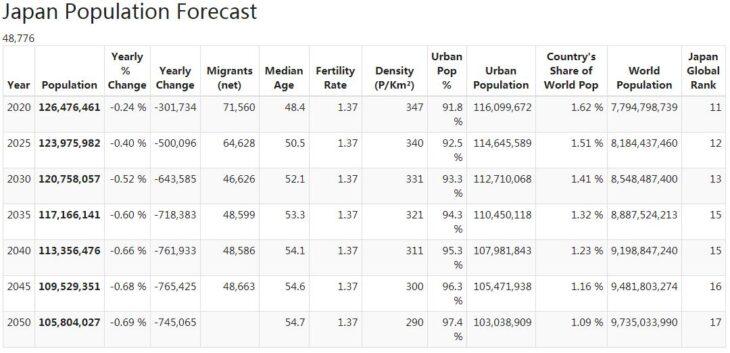 Japan Population Forecast
