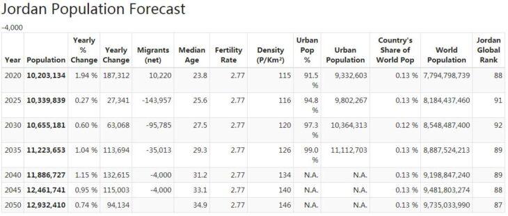 Jordan Population Forecast
