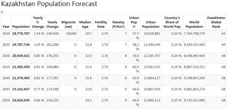 Kazakhstan Population Forecast