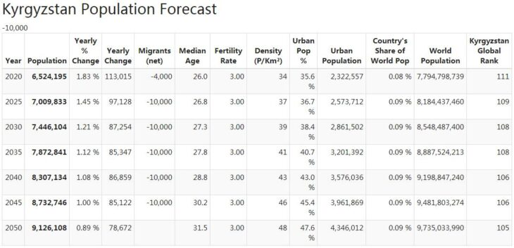 Kyrgyzstan Population Forecast