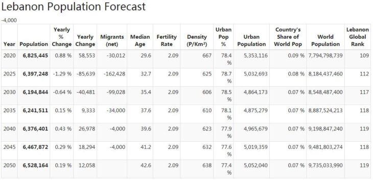 Lebanon Population Forecast