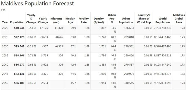 Maldives Population Forecast