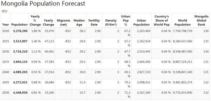 Mongolia Population Forecast
