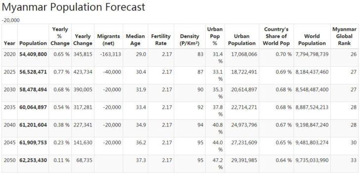 Myanmar Population Forecast