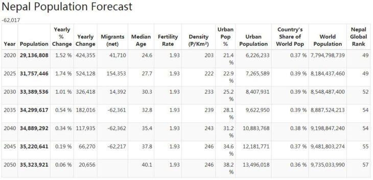 Nepal Population Forecast