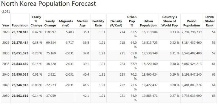 North Korea Population Forecast