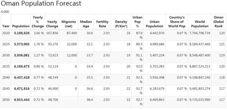 Oman Population Forecast