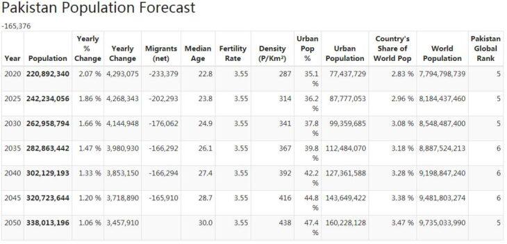 Pakistan Population Forecast