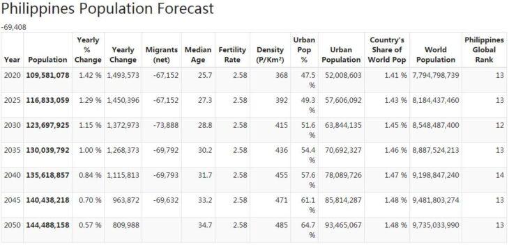 Philippines Population Forecast