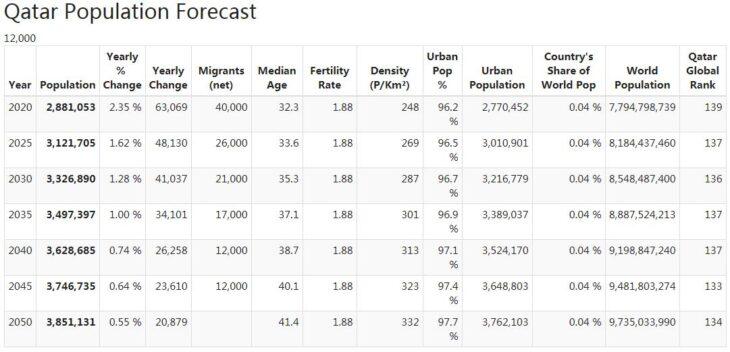 Qatar Population Forecast