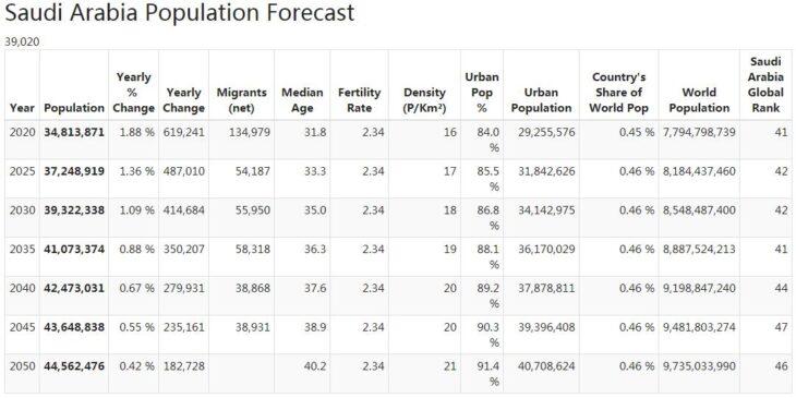 Saudi Arabia Population Forecast