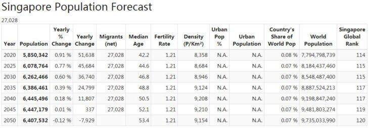 Singapore Population Forecast