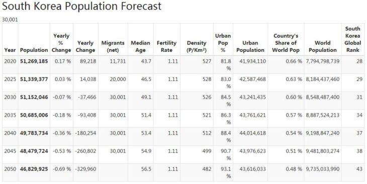 South Korea Population Forecast