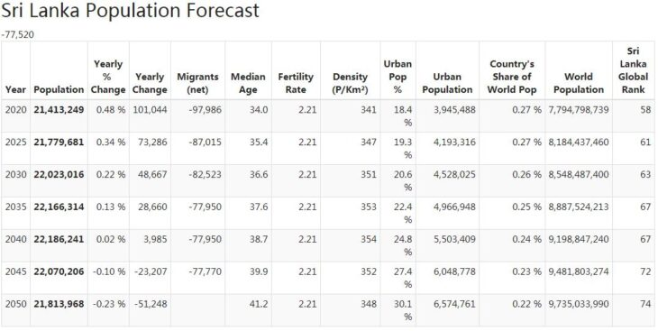 Sri Lanka Population Forecast