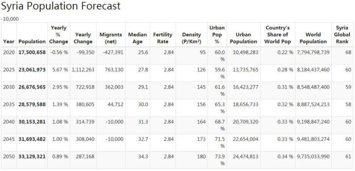 Syria Population Forecast