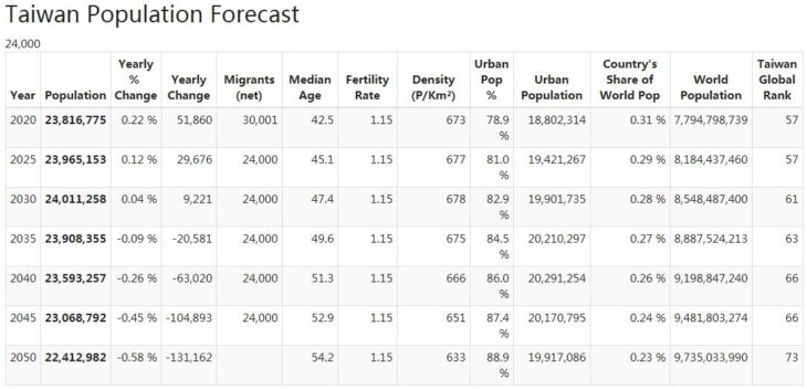 Taiwan Population Forecast