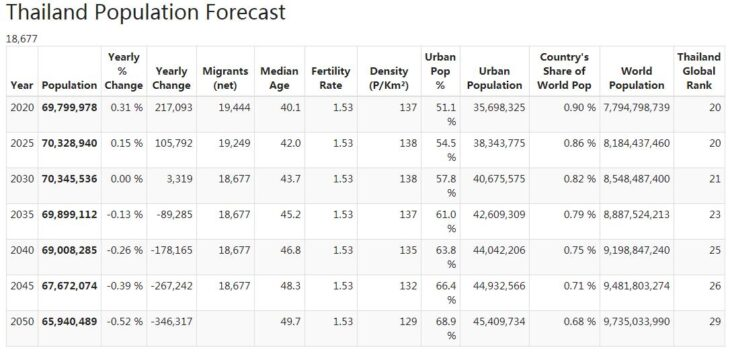 Thailand Population Forecast