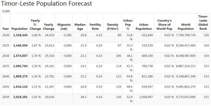 Timor-Leste Population Forecast