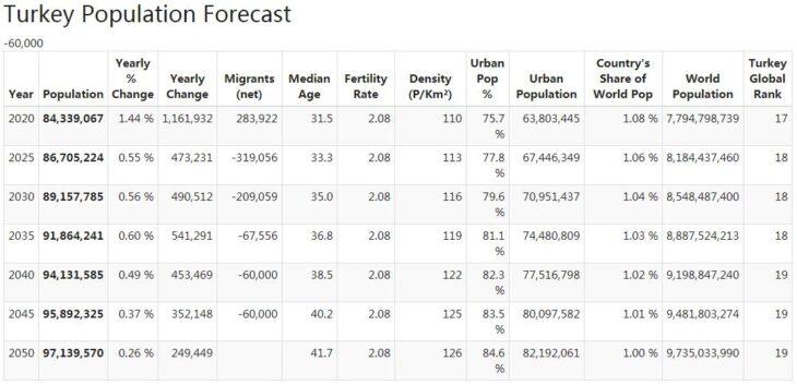 Turkey Population Forecast