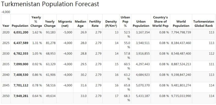 Turkmenistan Population Forecast