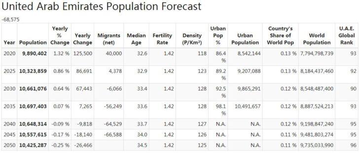 United Arab Emirates Population Forecast