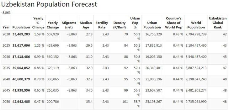 Uzbekistan Population Forecast