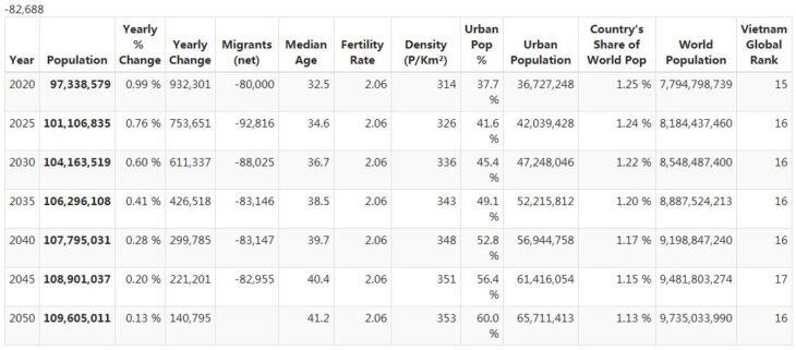 Vietnam Population Forecast