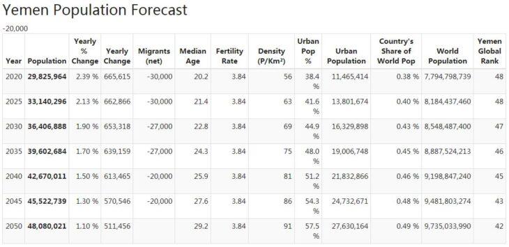 Yemen Population Forecast